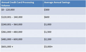 Save Money With Card Pay