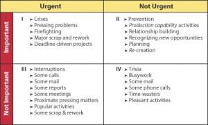 Stephen Covey Urgent/Important Matrix
