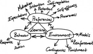 behavior resulting from learning activities some changes in behavior