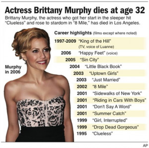 Brittany Murphy autopsy results to confirm or dismiss drug, anorexic ...