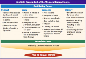 the fall of roman empire timeline