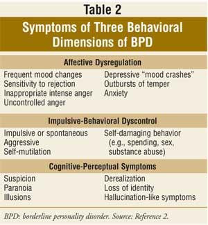 Doctor insights on: Borderline Personality Disorder Quotes
