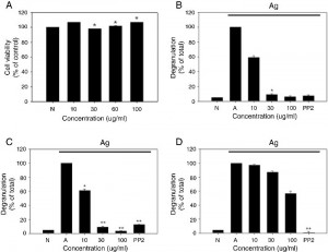 Russula cutefracta inhibits antigen induced degranulation and Syk and