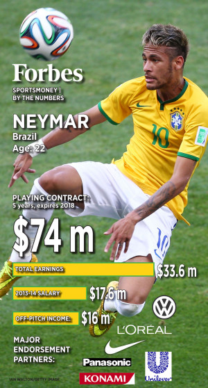 Neymar Soccer Quotes 2014 world cup: neymar by the