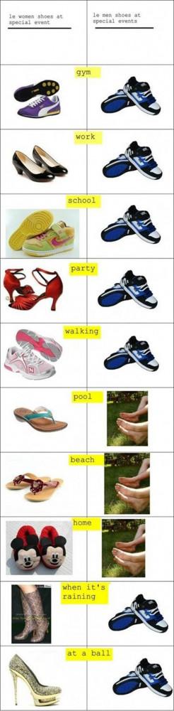 Shoes: Women vs. Men
