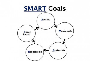 ... ,measurable, achievable,responsible, time bound, quotes, pictures