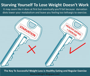 Starvation Diets Do Not Work