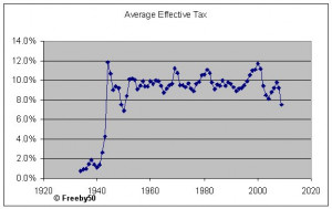 Effective Tax Rates 1934 to 2009