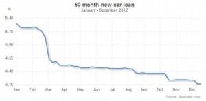 yahoo car loan calculator quotes Auto