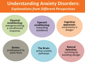 Generalized Anxiety Disorder Brain Anxiety disorders