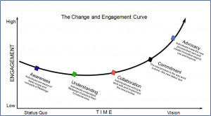 Source: ONC, Change Management: Strategiefas and Resources for the ...
