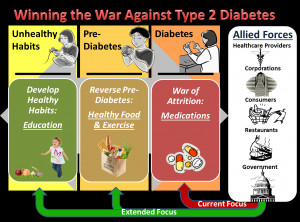 Type 2 Diabetes: How It Affects Your Feet and Various Body Parts, and ...