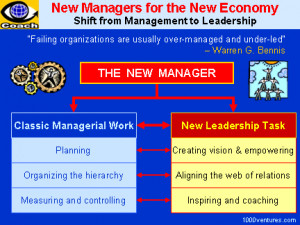 of management routine management project management change management ...