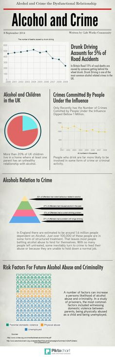 An infographic on alcoholism and crime. More