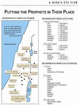 Old Testament Prophets Timeline