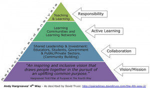 ... on responsibility with teaching and learning at the top of the pyramid