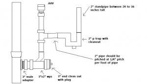 ... washing-machine-through-cleanout-plug-washing-machine-drain-stack.jpg
