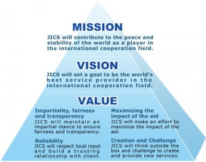 These are the mission vision values form Pictures