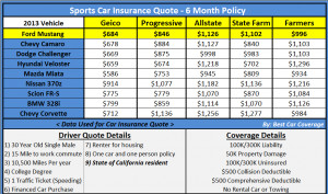 Ford Mustang Insurance Rates