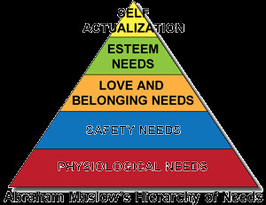 Abraham Maslow and the Hierachy of Needs