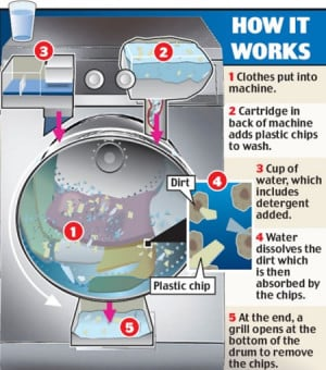 Washing Machine Technology: One Wash One Cup of Water