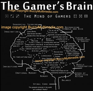 Details about The Gamer's Brain, gamer t-shirt, rpg, WoW, funny tee