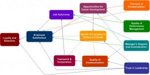 Predictive Path Model -- Employee Loyalty & Retention