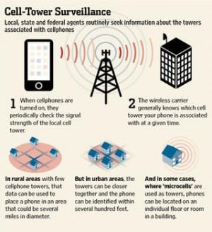 Federal Appeals Court rules US can track phones without warrants