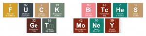 For those of you who don't have a periodic table handy, this is the ...