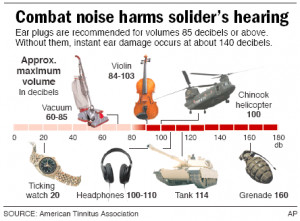 Hearing loss is silent epidemic in U.S. troops