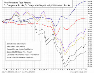 Average Return On Corporate Bonds