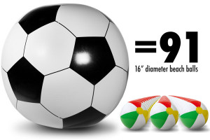 ... Inflatable Soccer Ball is 91 times larger than a standard beach ball