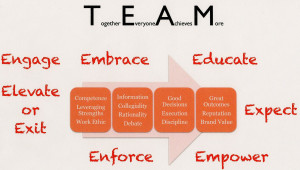 Team Work in essential in any field these days. To view the ...