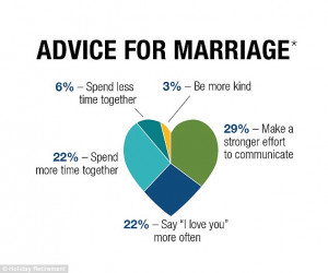 The key: Nearly a third - 29per cent - of respondents said couples ...