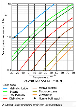 vapor pressure and boiling point relationship advice