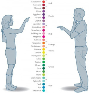 ... it simple, stupid) route when identifying colors to my other half