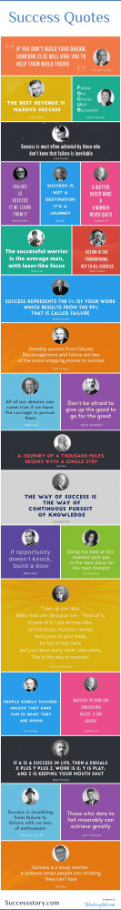 The Infographic is the Courtesy of Success Quotes ""