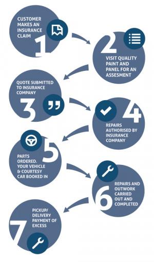 process flow diagram decision claims processing quotes quotesgram  claims processing quotes quotesgram