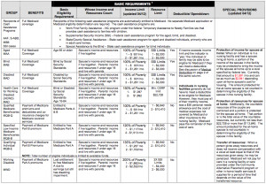 Medicaid Eligibility Guidelines Chart