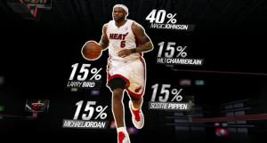 Inspirational Basketball Quotes Lebron James How good is lebron james?