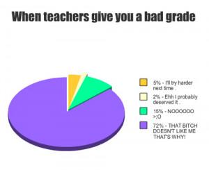 bad grade, fuuuuuuu, human, quotes, teachers