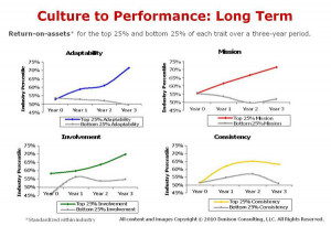 Figure One: Return on Assets over time (Source: Denison Consulting)
