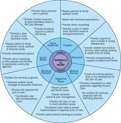Hospice Circle of Care