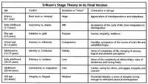 Erikson's Psychosocial Stages