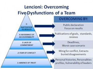 the five dysfunctions of a team a leadership fable pdf