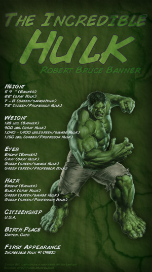 RIPT T-Shirts: The Incredible Hulk Super Hero Spotlight