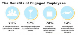 Engaged employees are Productive employees. http://blog ...