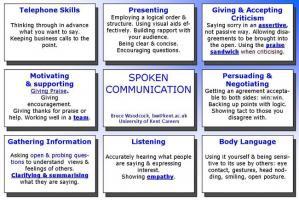 Communication Skills Quotes