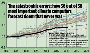 ... -new-york-global-warming-proof-evaporating-global-warming-chart.jpg