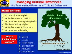 Cross-cultural Differences / Cultural Differences - Six Fundamental ...